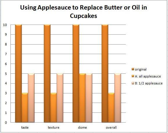 applesauce chart 1