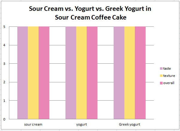 sour cream vs yogurt coffee cake data
